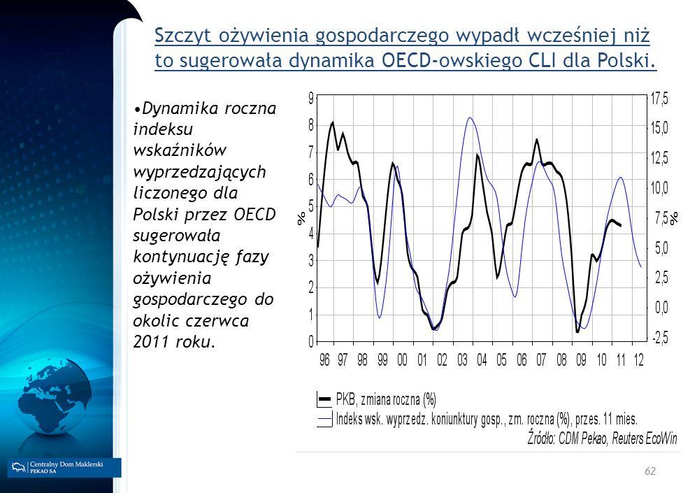 Szczyt ożywienia gospodarczego wypadł wcześniej niż to sugerowała dynamika OECD-owskiego CLI dla Polski.