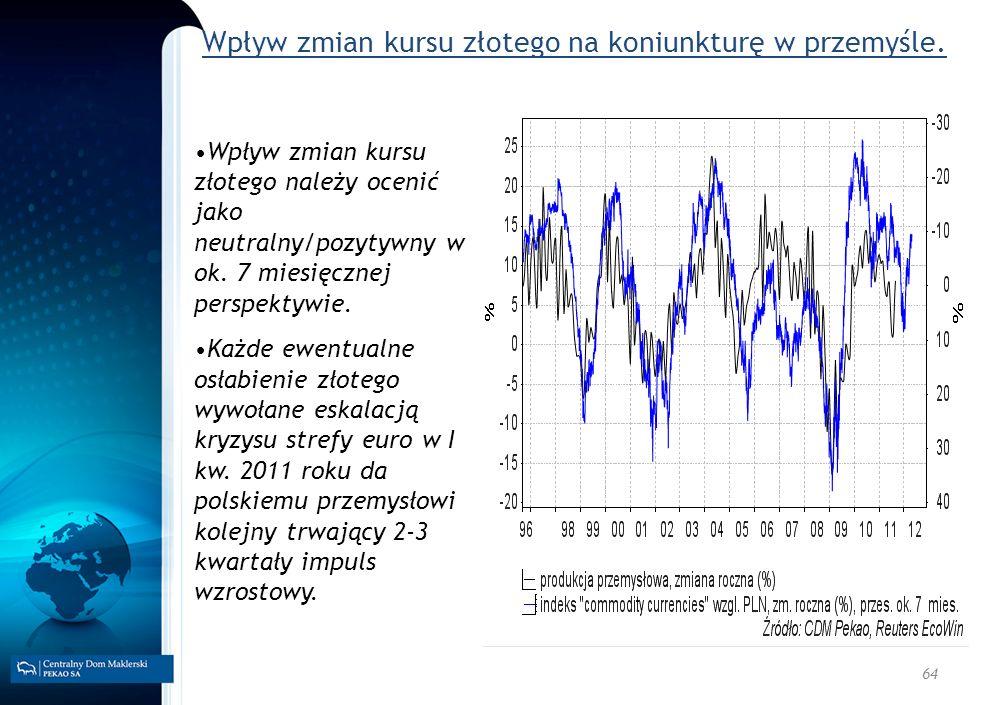 Wpływ zmian kursu złotego na koniunkturę w przemyśle.