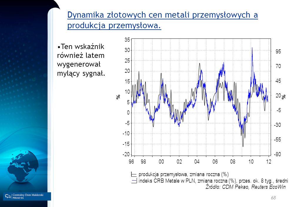 Dynamika złotowych cen metali przemysłowych a produkcja przemysłowa.