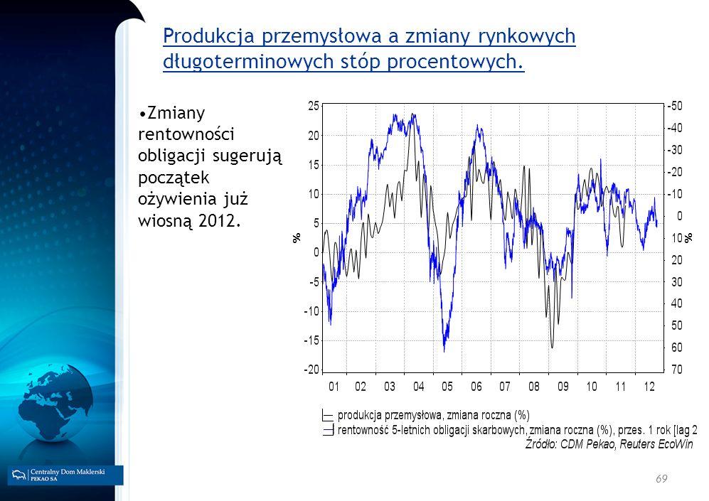 Produkcja przemysłowa a zmiany rynkowych długoterminowych stóp procentowych.