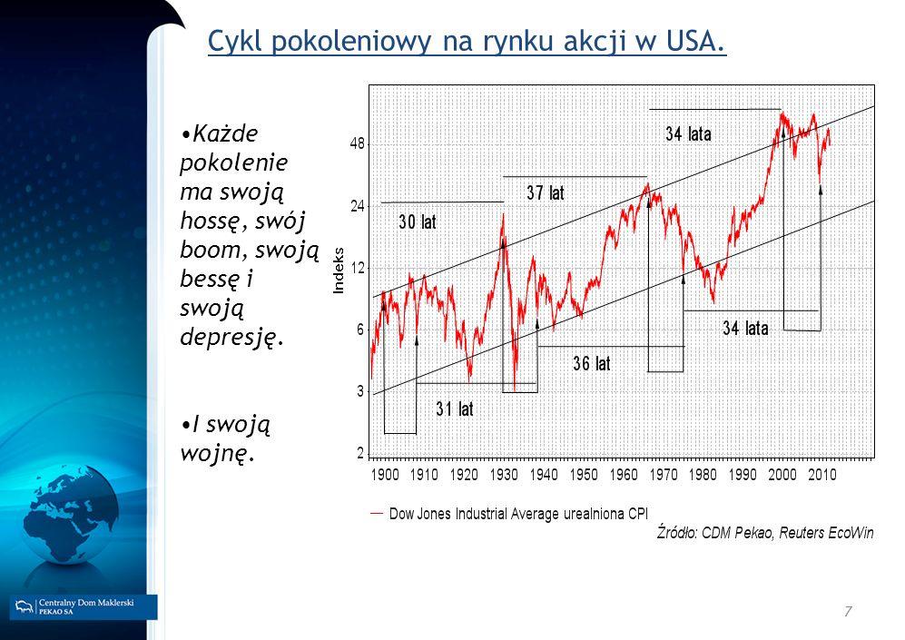 Cykl pokoleniowy na rynku akcji w USA.