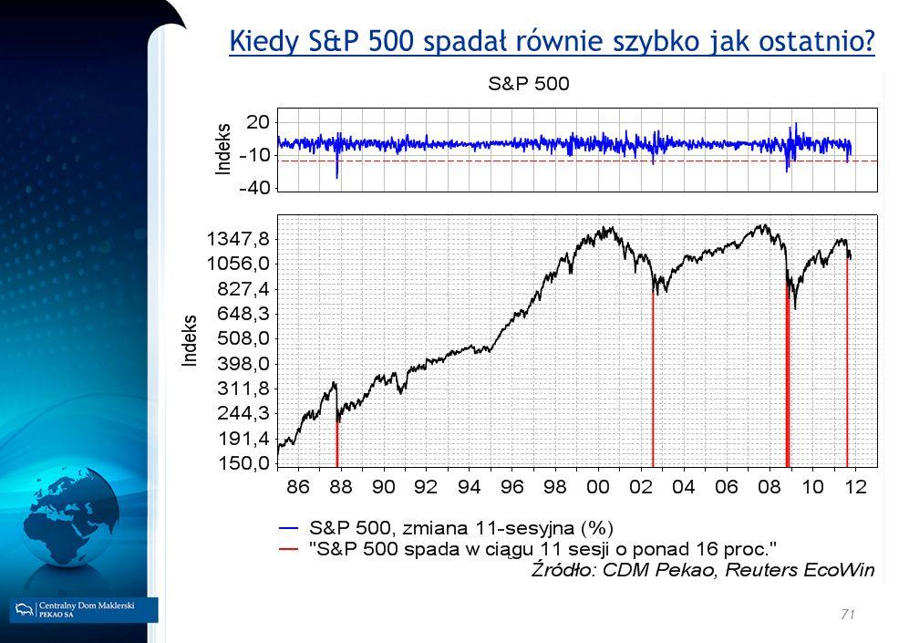 Kiedy S&P 500 spadał równie szybko jak ostatnio