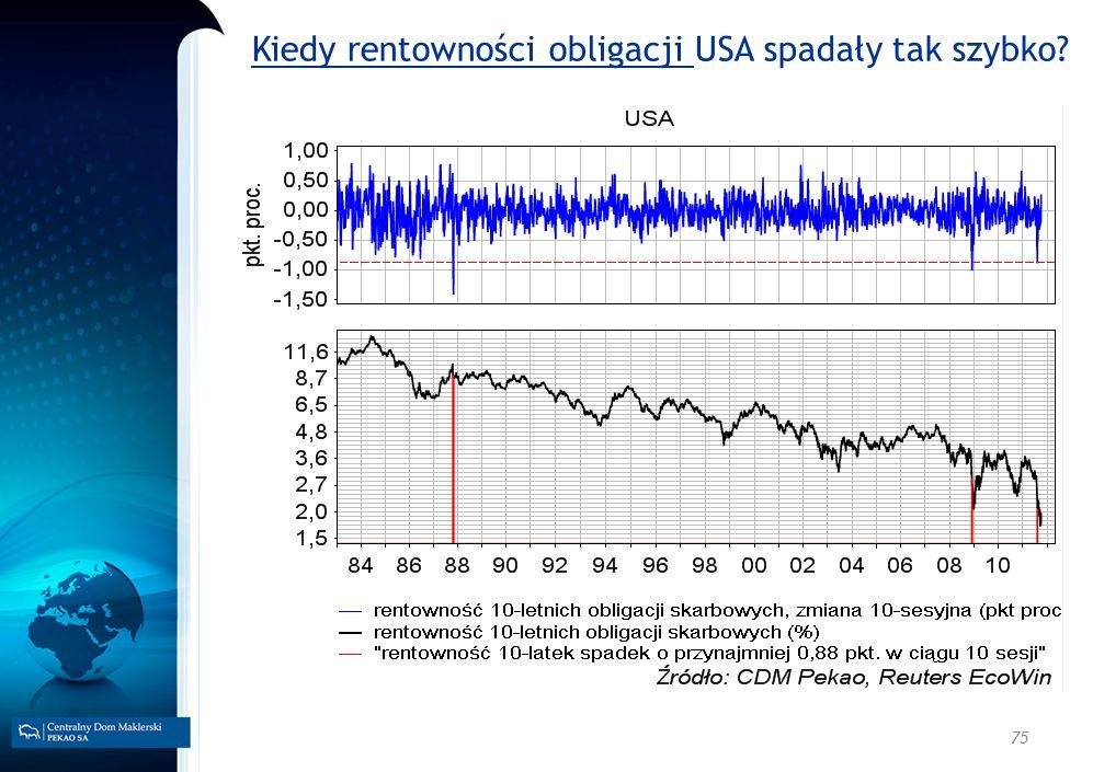 Kiedy rentowności obligacji USA spadały tak szybko