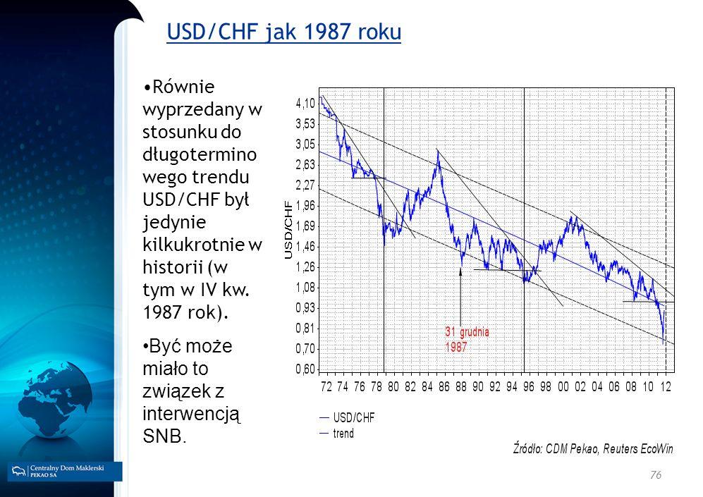 USD/CHF jak 1987 roku Równie wyprzedany w stosunku do długoterminowego trendu USD/CHF był jedynie kilkukrotnie w historii (w tym w IV kw. 1987 rok).