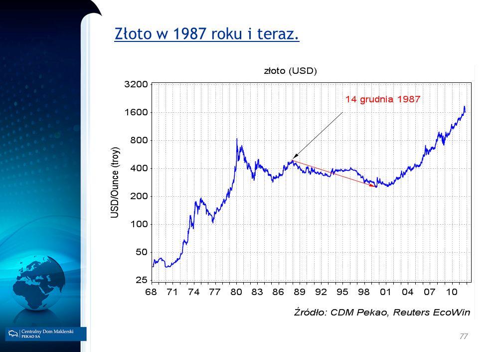 Złoto w 1987 roku i teraz.