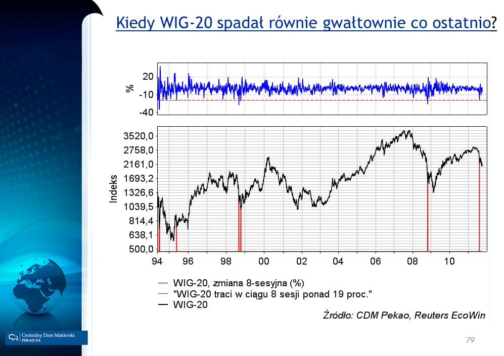 Kiedy WIG-20 spadał równie gwałtownie co ostatnio