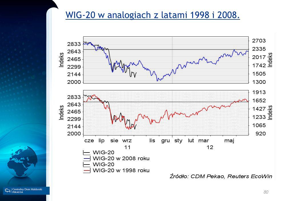 WIG-20 w analogiach z latami 1998 i 2008.