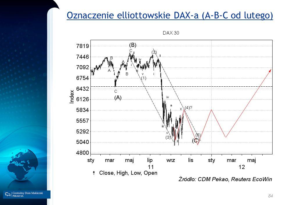 Oznaczenie elliottowskie DAX-a (A-B-C od lutego)
