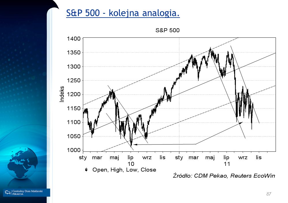 S&P 500 - kolejna analogia.