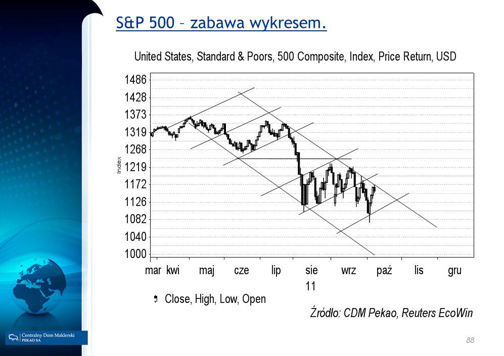 S&P 500 – zabawa wykresem. 88
