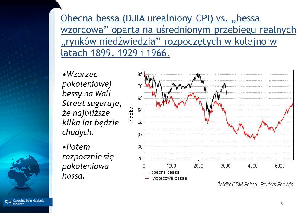Obecna bessa (DJIA urealniony CPI) vs