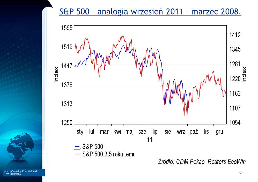S&P 500 – analogia wrzesień 2011 – marzec 2008.