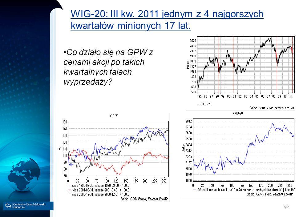 WIG-20: III kw. 2011 jednym z 4 najgorszych kwartałów minionych 17 lat.