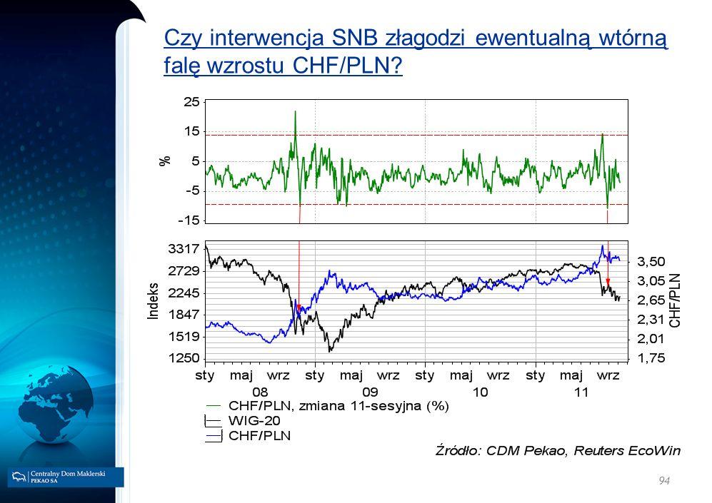 Czy interwencja SNB złagodzi ewentualną wtórną falę wzrostu CHF/PLN