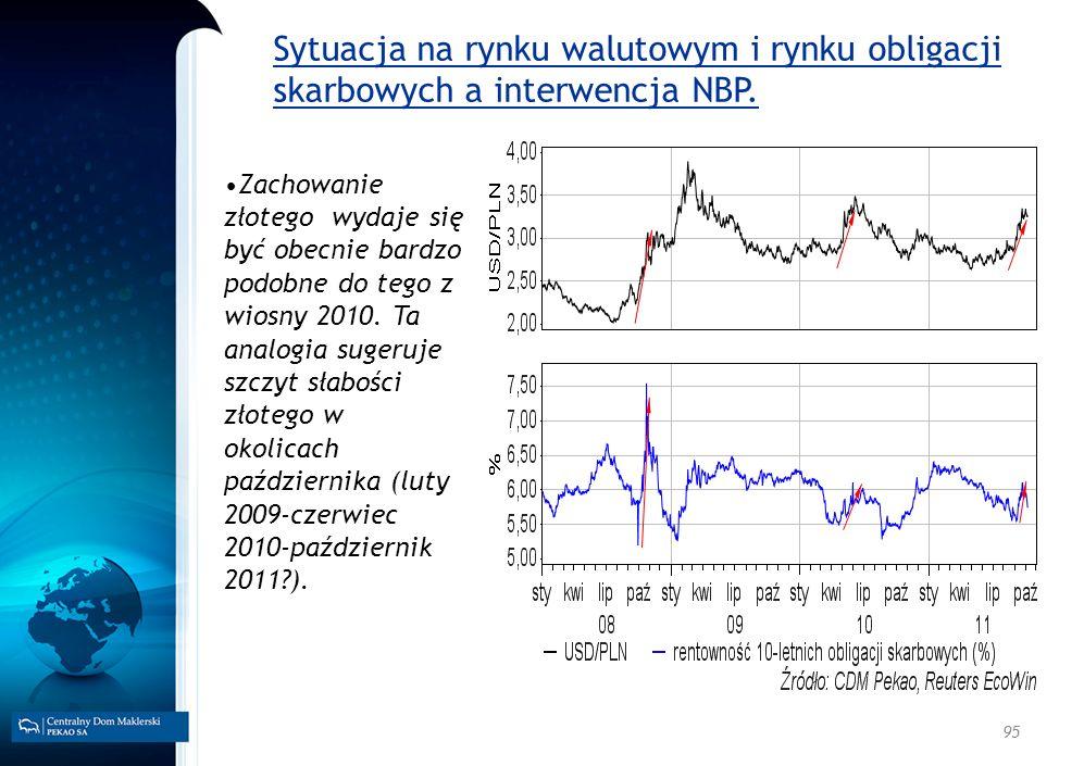Sytuacja na rynku walutowym i rynku obligacji skarbowych a interwencja NBP.