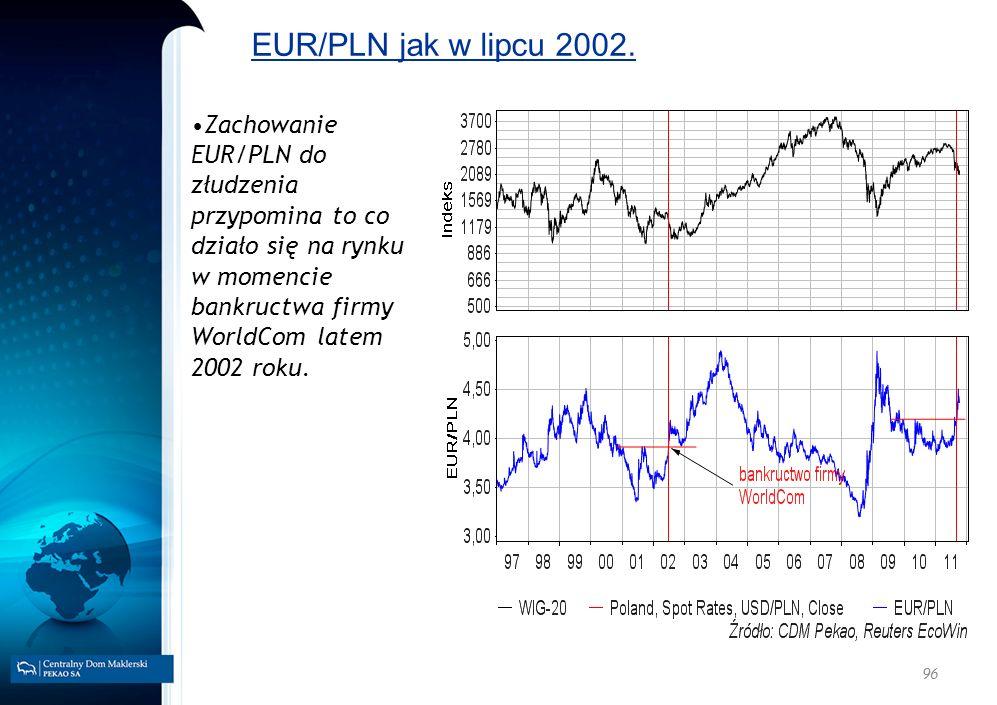 EUR/PLN jak w lipcu 2002. Zachowanie EUR/PLN do złudzenia przypomina to co działo się na rynku w momencie bankructwa firmy WorldCom latem 2002 roku.