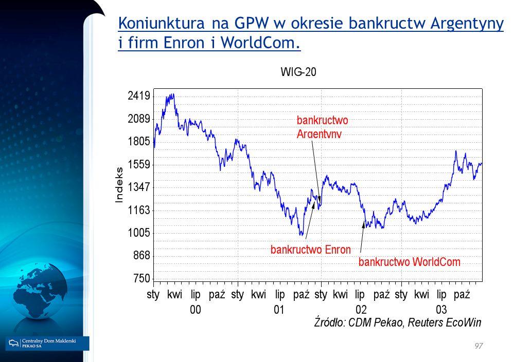 Koniunktura na GPW w okresie bankructw Argentyny i firm Enron i WorldCom.