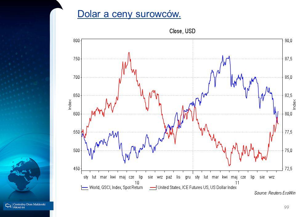 Dolar a ceny surowców. 99