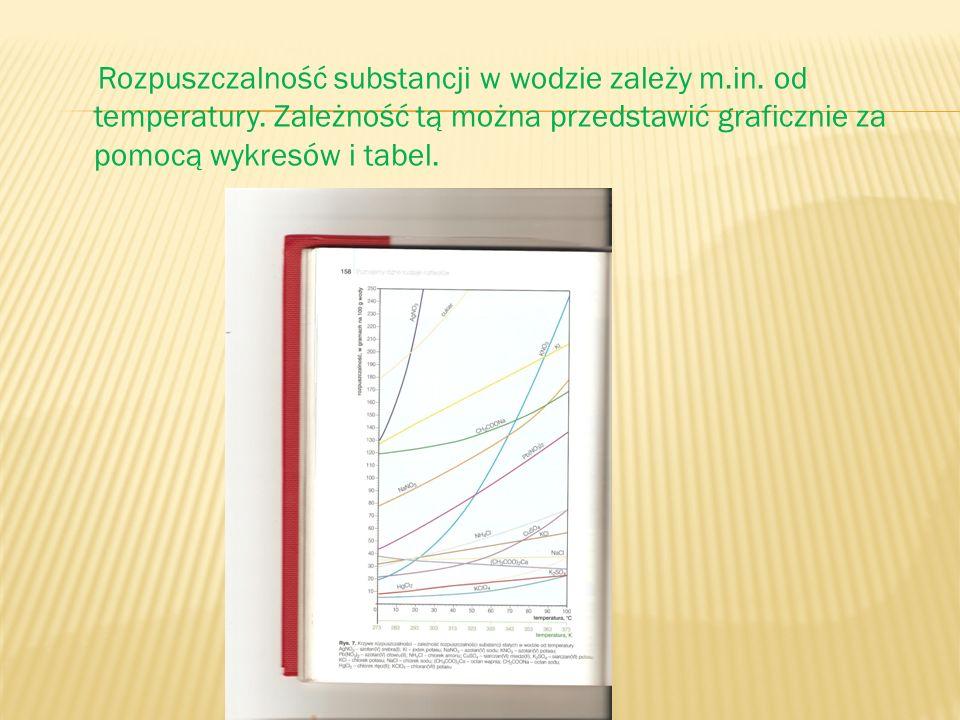 Rozpuszczalność substancji w wodzie zależy m. in. od temperatury