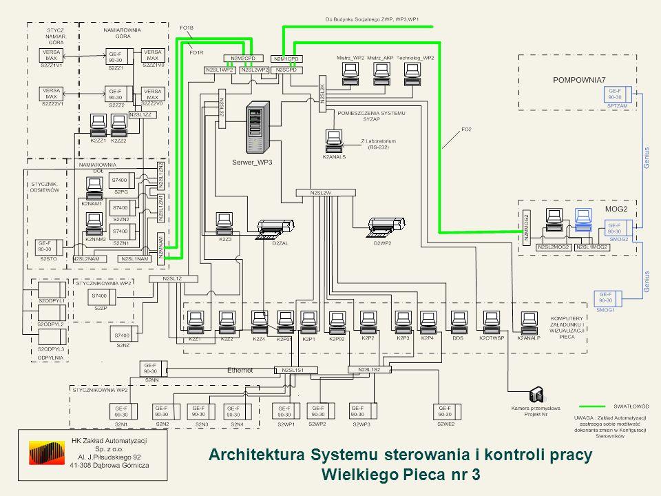 Architektura Systemu sterowania i kontroli pracy Wielkiego Pieca nr 3