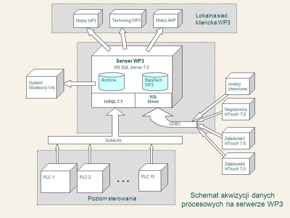 Schemat akwizycji danych procesowych na serwerze WP3