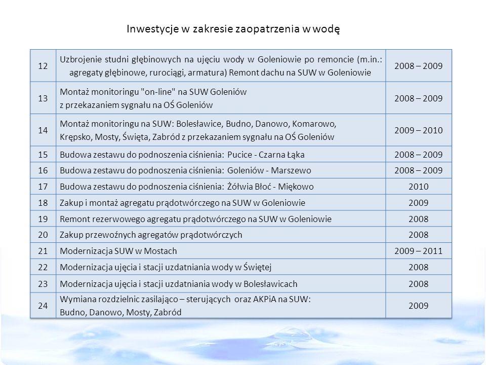 Inwestycje w zakresie zaopatrzenia w wodę