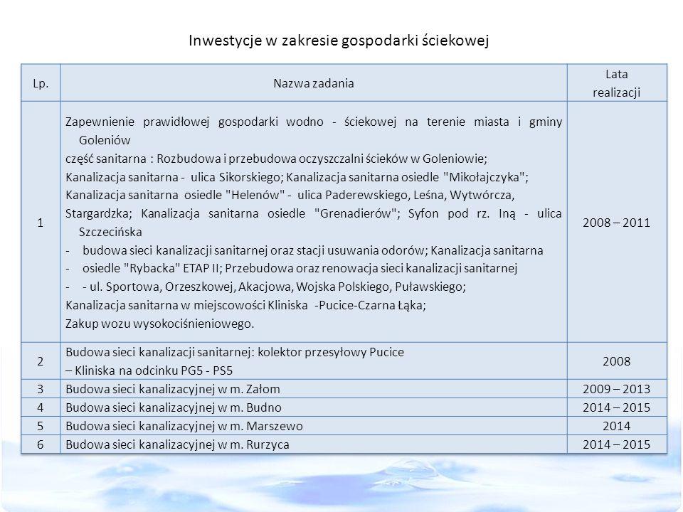 Inwestycje w zakresie gospodarki ściekowej