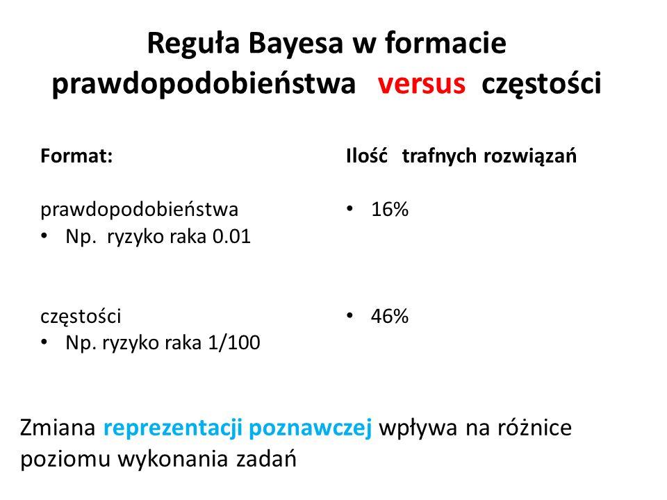Reguła Bayesa w formacie prawdopodobieństwa versus częstości