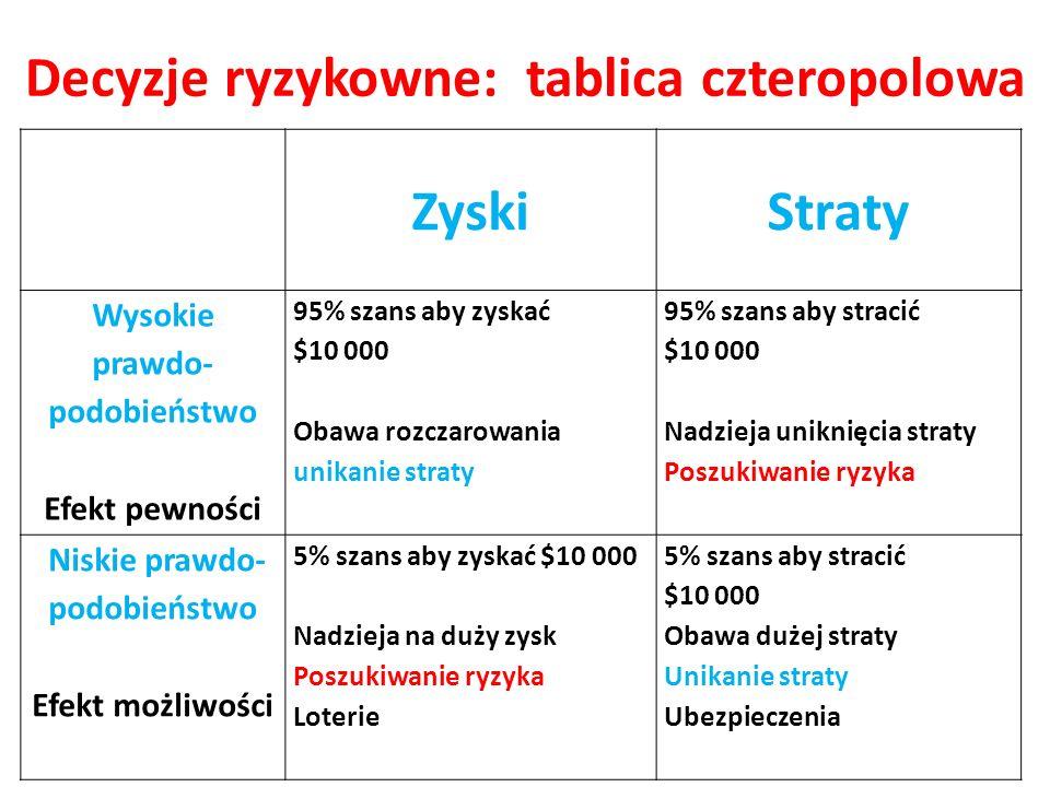 Decyzje ryzykowne: tablica czteropolowa