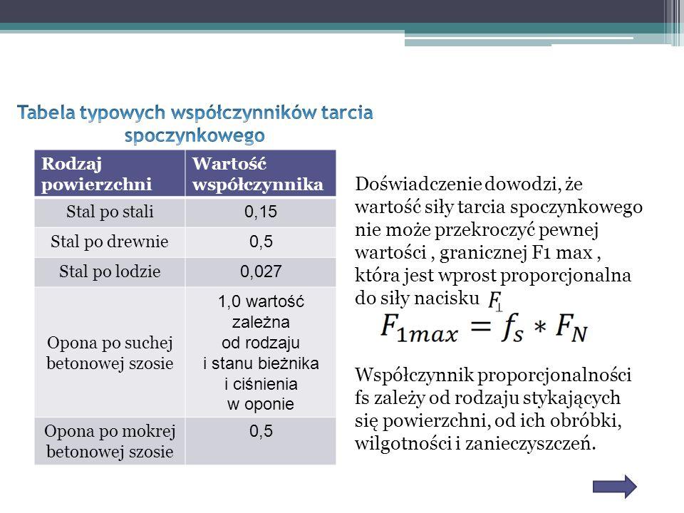 Tabela typowych współczynników tarcia spoczynkowego