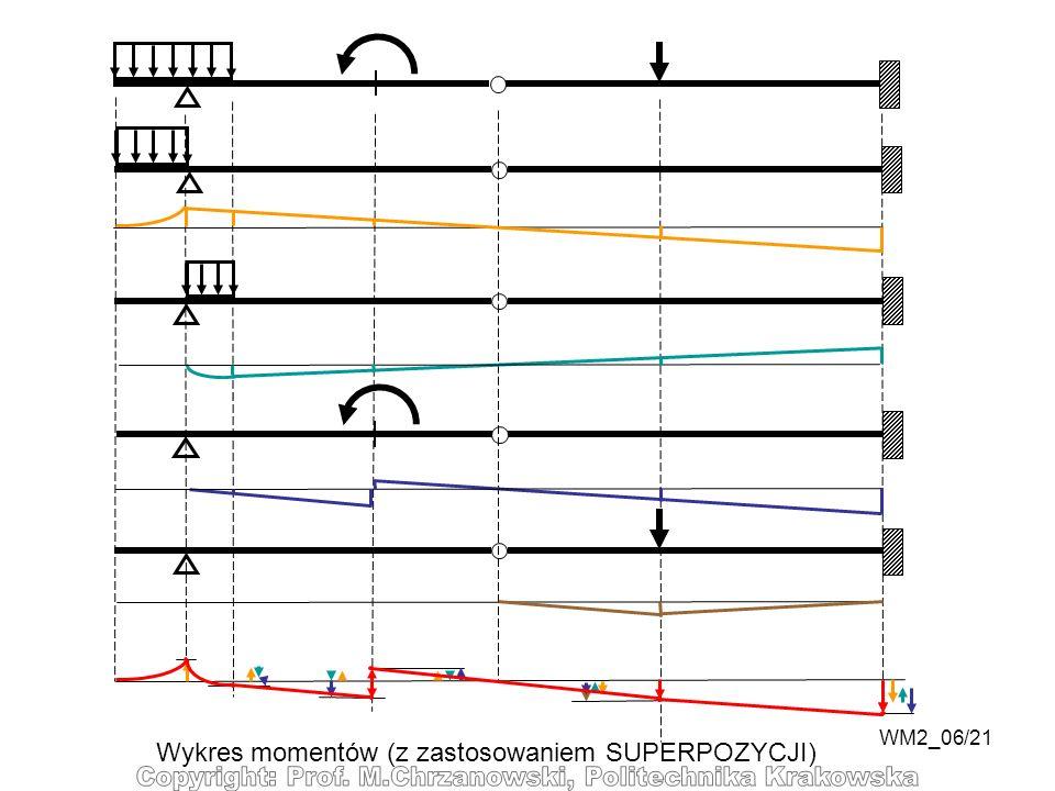 Wykres momentów (z zastosowaniem SUPERPOZYCJI)