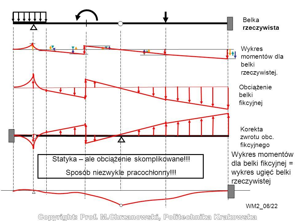 Wykres momentów dla belki fikcyjnej = wykres ugięć belki rzeczywistej