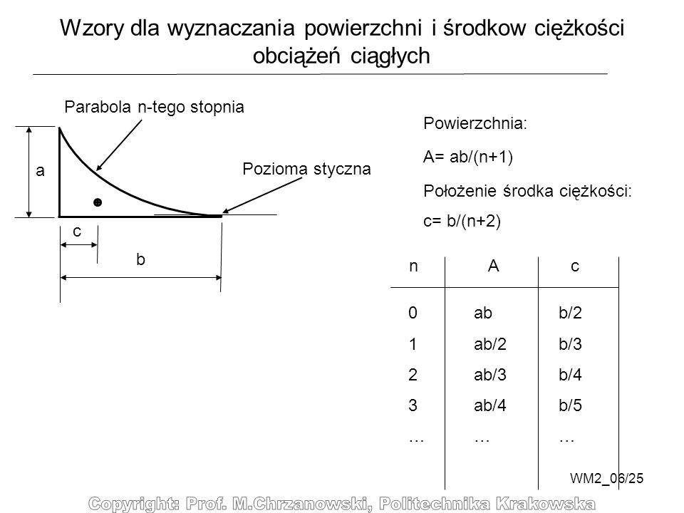 Wzory dla wyznaczania powierzchni i środkow ciężkości obciążeń ciągłych
