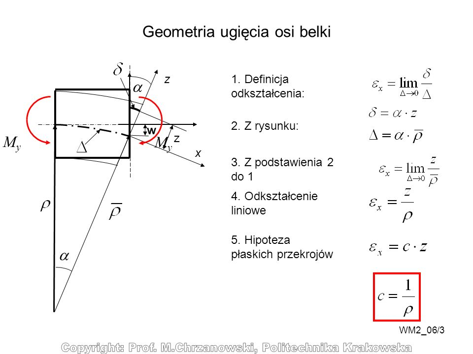 Geometria ugięcia osi belki