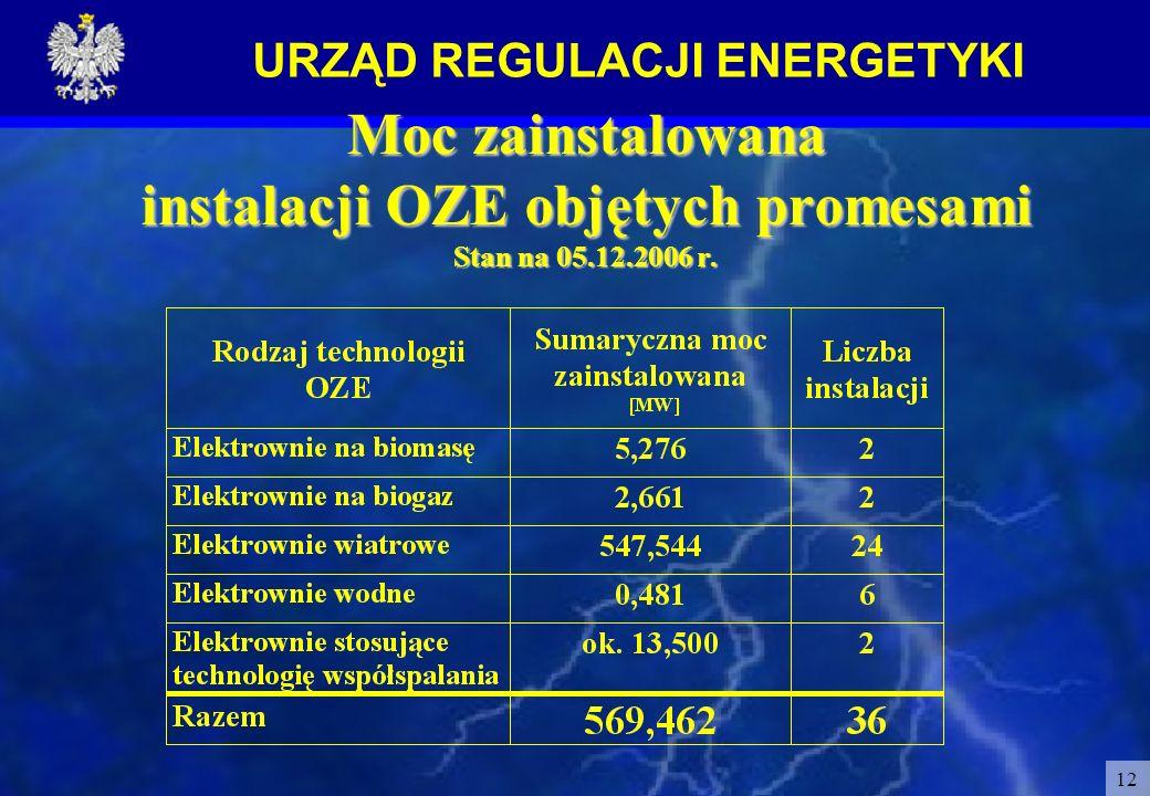 Moc zainstalowana instalacji OZE objętych promesami Stan na 05. 12