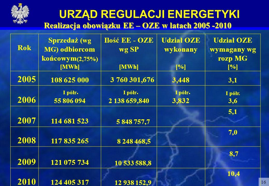 Realizacja obowiązku EE – OZE w latach 2005 -2010
