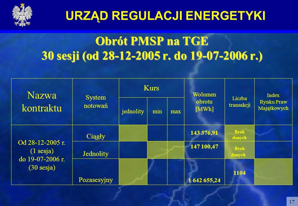Obrót PMSP na TGE 30 sesji (od 28-12-2005 r. do 19-07-2006 r.)