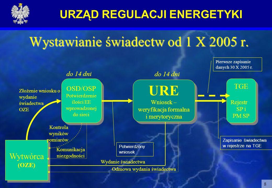 Wystawianie świadectw od 1 X 2005 r.