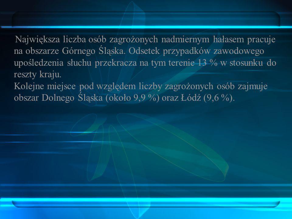 Największa liczba osób zagrożonych nadmiernym hałasem pracuje na obszarze Górnego Śląska.