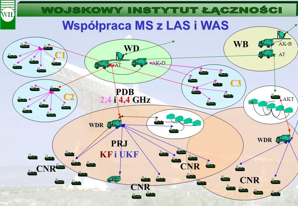 Współpraca MS z LAS i WAS