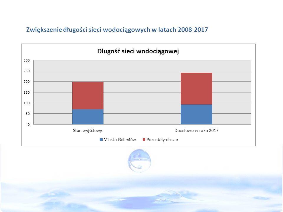Zwiększenie długości sieci wodociągowych w latach 2008-2017