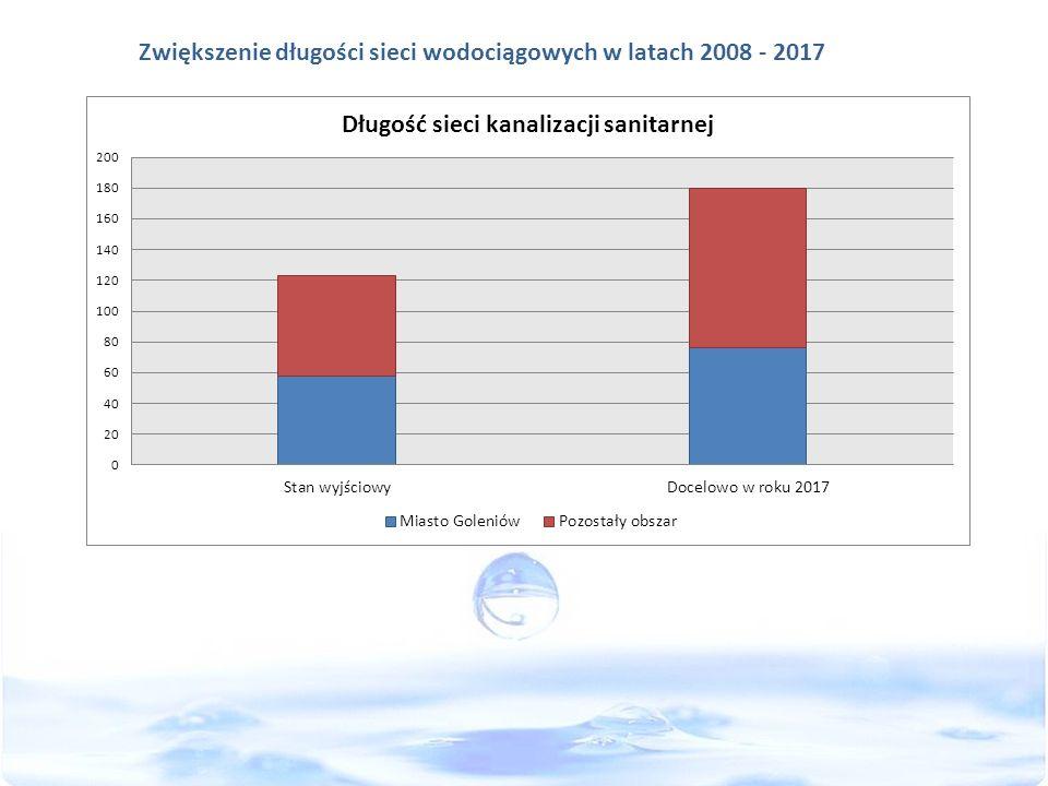 Zwiększenie długości sieci wodociągowych w latach 2008 - 2017