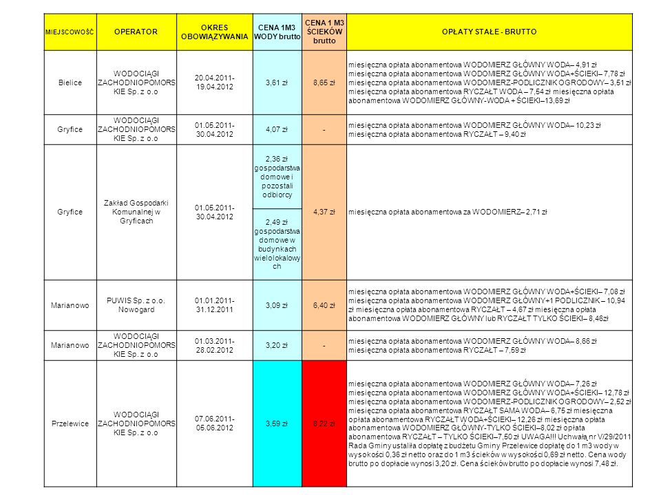 WODOCIĄGI ZACHODNIOPOMORSKIE Sp. z o.o 20.04.2011-19.04.2012 3,61 zł
