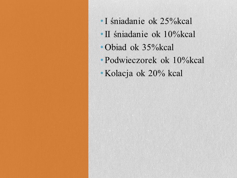 I śniadanie ok 25%kcal II śniadanie ok 10%kcal. Obiad ok 35%kcal.