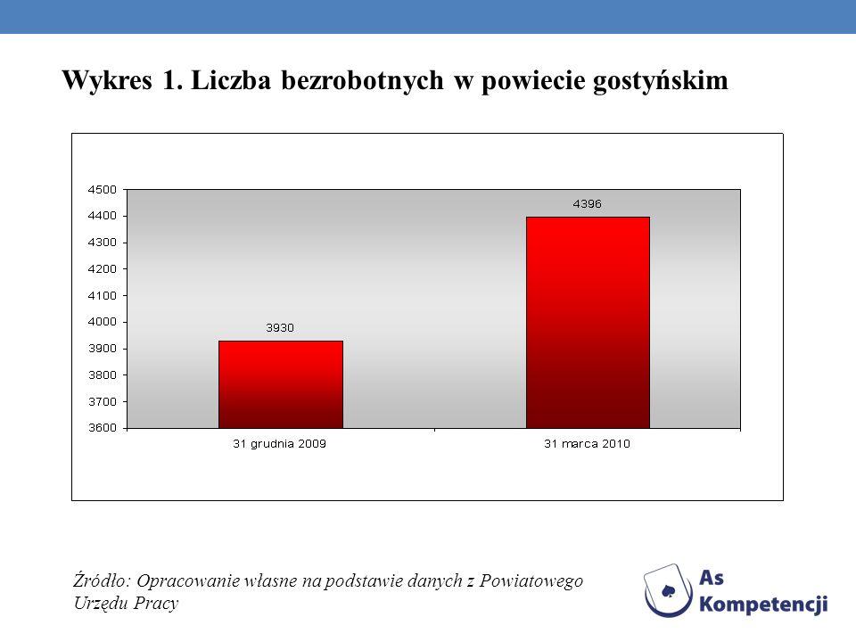 Wykres 1. Liczba bezrobotnych w powiecie gostyńskim