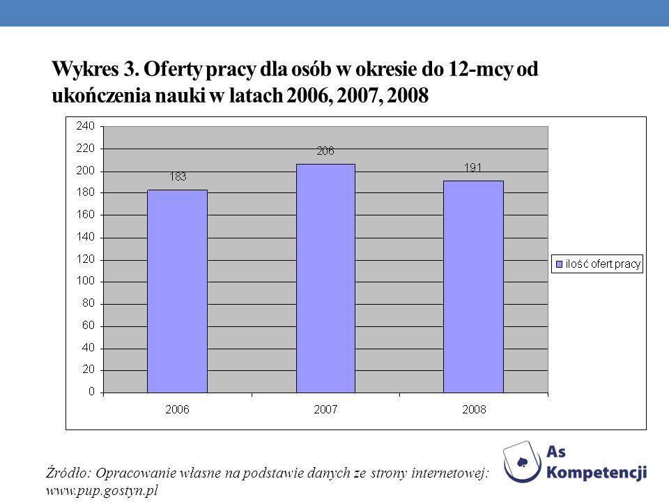 Wykres 3. Oferty pracy dla osób w okresie do 12-mcy od ukończenia nauki w latach 2006, 2007, 2008