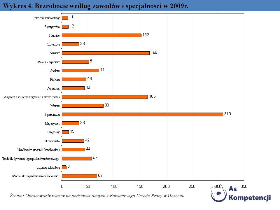 Wykres 4. Bezrobocie według zawodów i specjalności w 2009r.