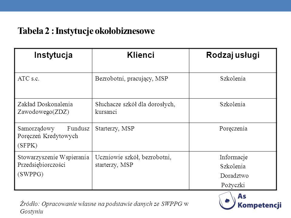 Tabela 2 : Instytucje okołobiznesowe