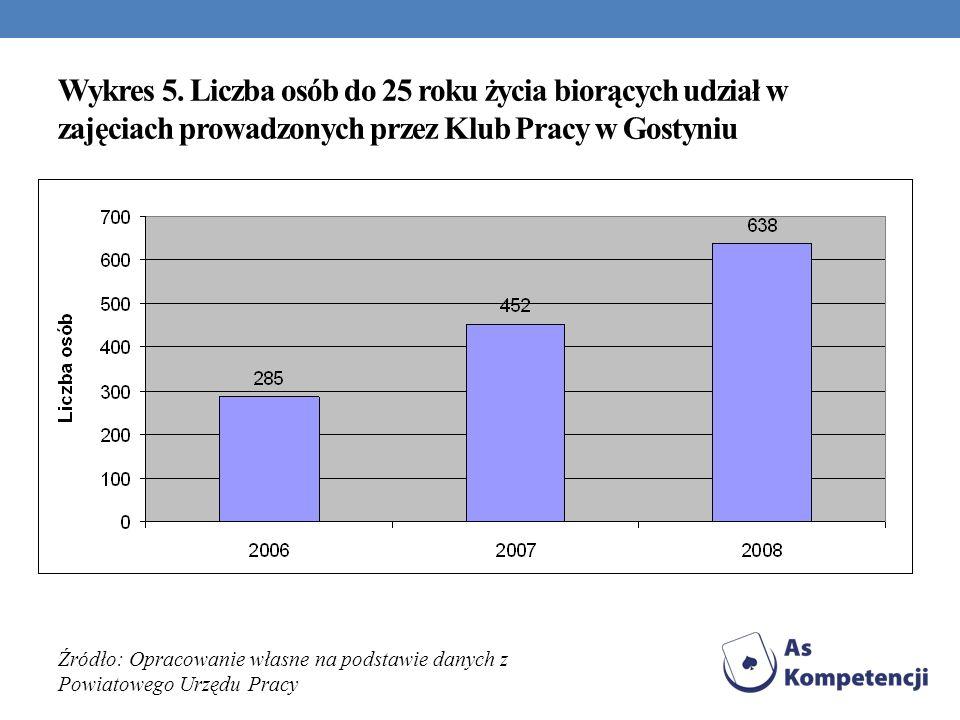 Wykres 5. Liczba osób do 25 roku życia biorących udział w zajęciach prowadzonych przez Klub Pracy w Gostyniu