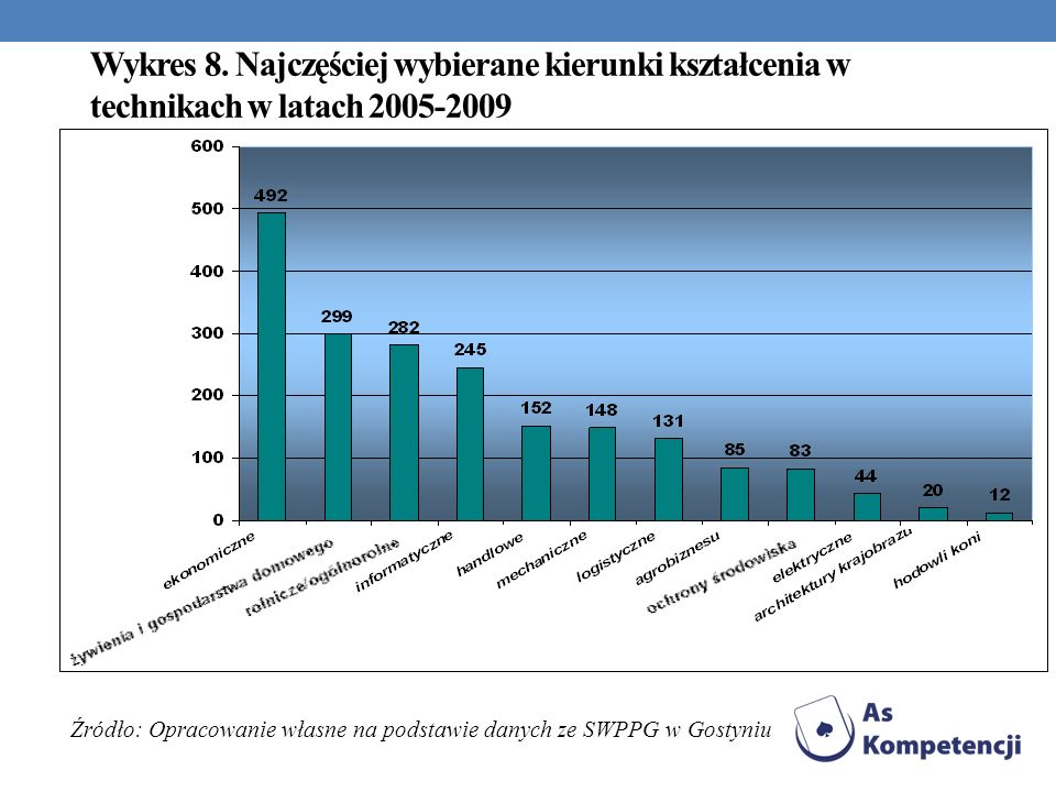 Źródło: Opracowanie własne na podstawie danych ze SWPPG w Gostyniu